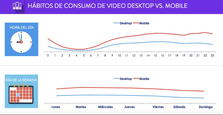 Fotografia Hábitos de Consumo Desktop vs. Mobile en LatAm S2 2016