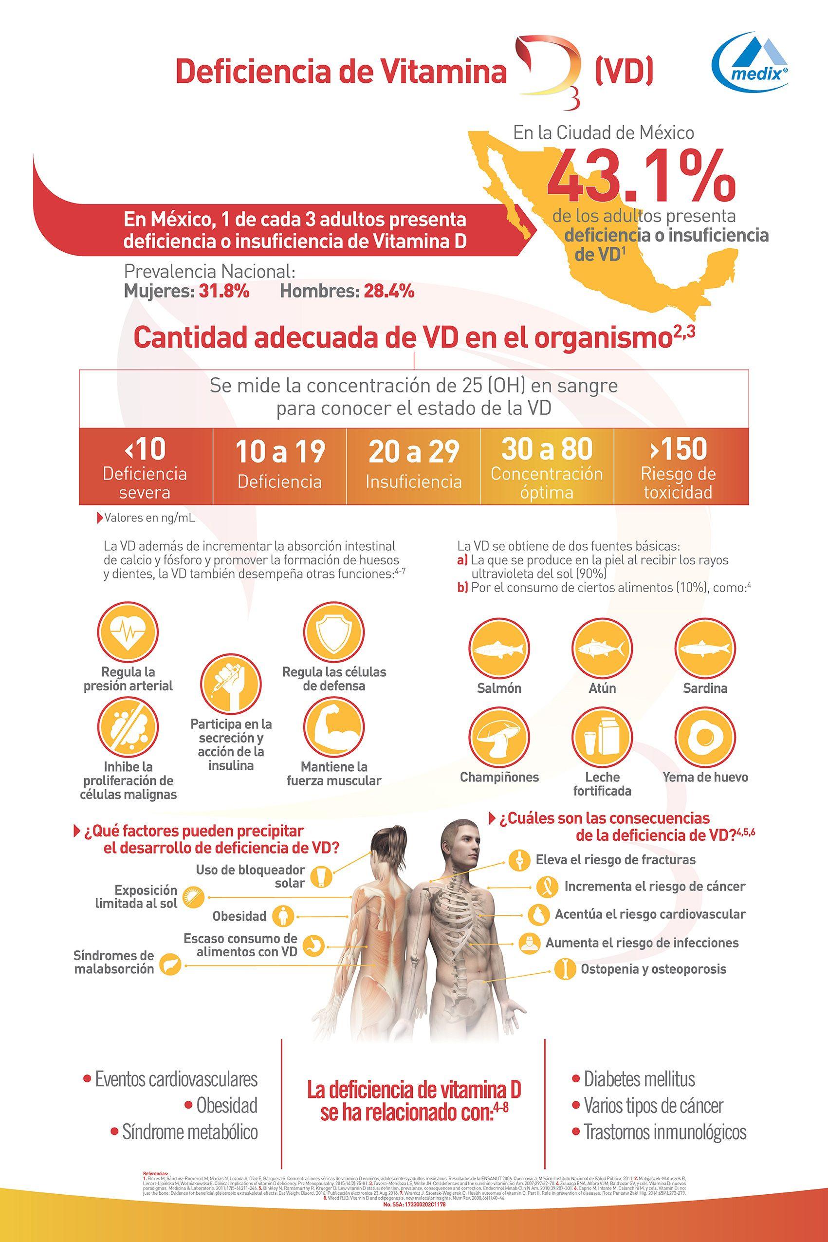 Fotografia Medix presenta Nueva Vitamina D