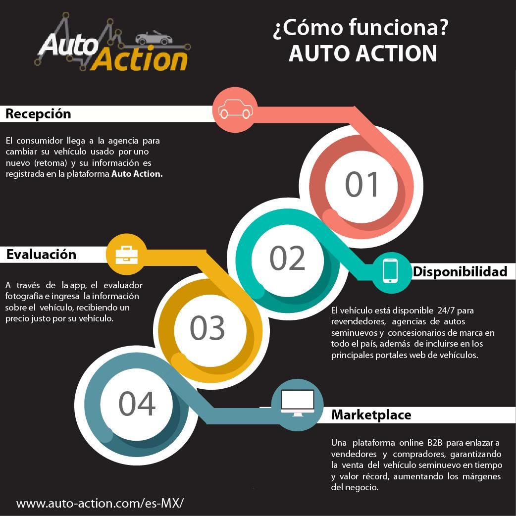 Fotografia Infografía 2 Auto Action