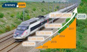 Noticias Viaje | Ventas 2018 Trenes.com