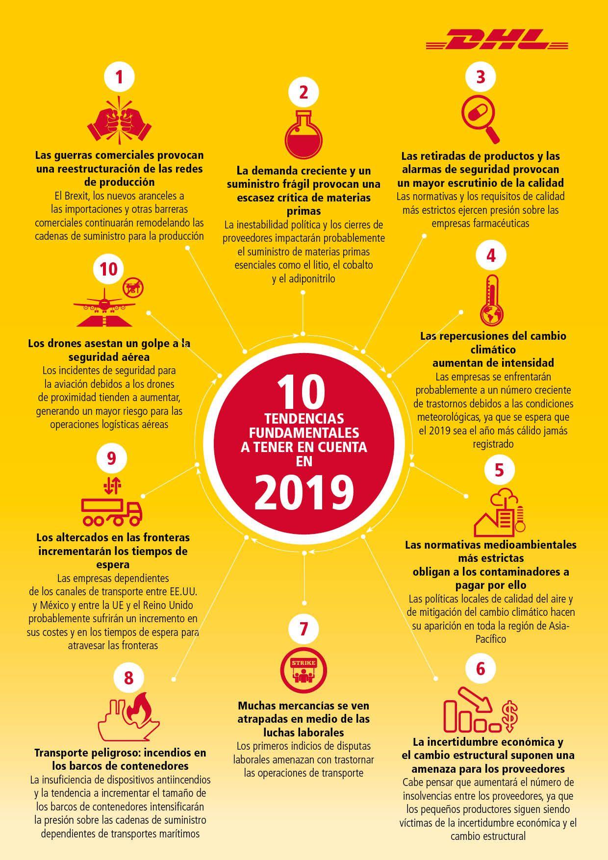 Fotografia Infografía. 10 Tendencias fundamentales a tener en cuenta