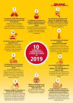 Infografía. 10 Tendencias fundamentales a tener en cuenta en 2019