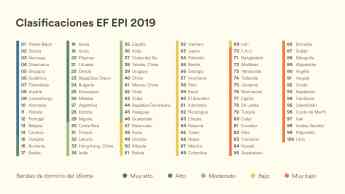 Ranking mundial del dominio de inglés