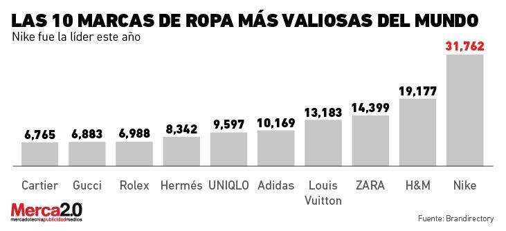 Nike la marca de ropa m s valiosa del mundo notas de prensa Notas de espectaculos mas recientes