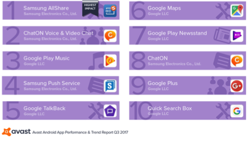 Foto de Las 10 aplicaciones que afectan negativamente el rendimiento