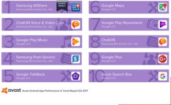 Las 10 aplicaciones que afectan negativamente el rendimiento de los teléfonos inteligentes, y que se utilizan activamente.