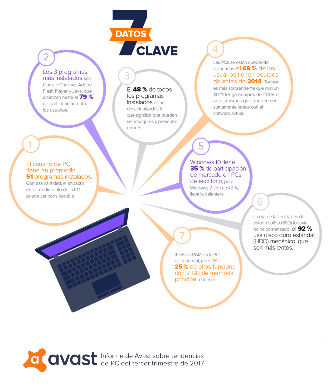 7 datos claves