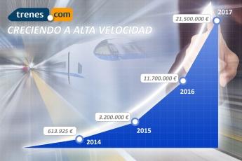 Gráfica de crecimiento en ventas de Trenes.com