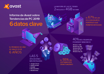 Avast PC Trends Report 2019 revela que más de la mitad de las PC's tienen software desactualizado