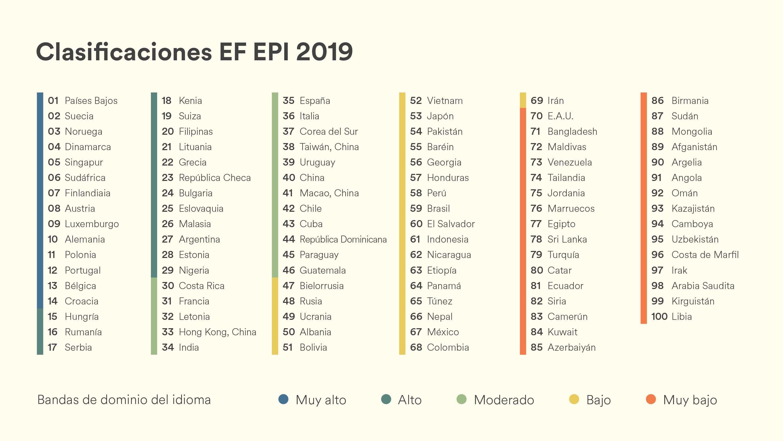 Foto de Ranking mundial del dominio de inglés
