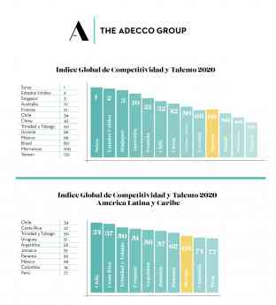Indice Global Competividad - Grupo Adecco
