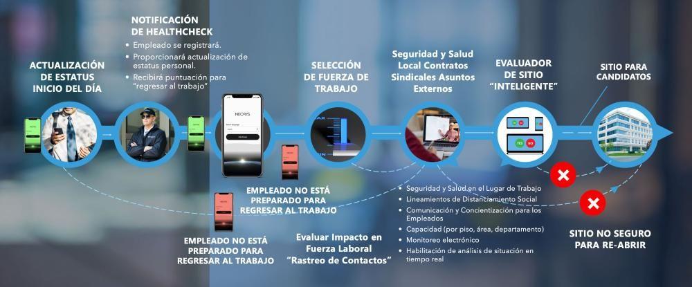 Foto de Nuevas funcionalidades de la plataforma HealthCheck