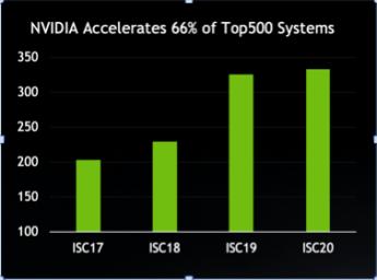 Foto de NVIDIA acelera al 66% de las Computadoras del Top 500