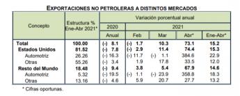 Exportaciones no Petroleras a Estados Unidos y Resto del Mundo