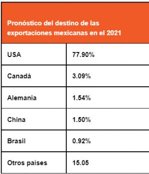 Pronóstico del destino de las exportaciones mexicanas en el 2021