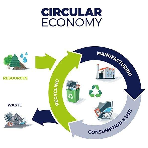 Foto de Circular Economy