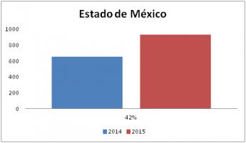 Foto de Estado de México siguen incrementado la demanda de terapia