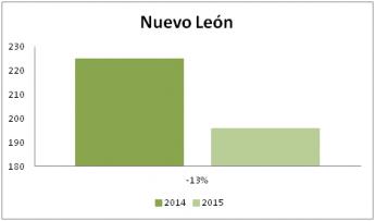 Foto de Nuevo León disminuye el número de terapias de pareja