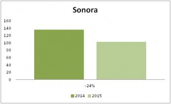 Foto de Sonora disminuye el número de terapias de pareja